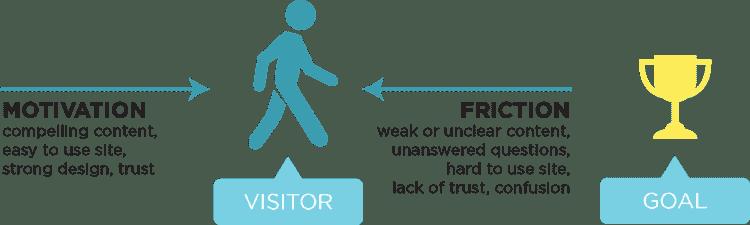 Motivation vs Friction